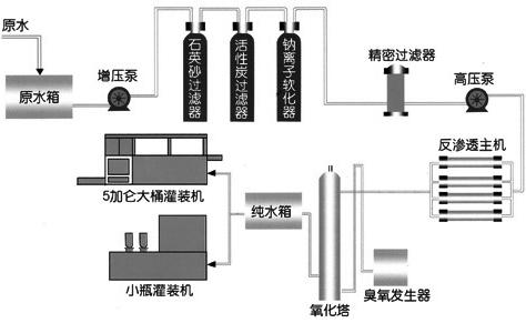桶装生产水所需设备有哪些设备?生产数量必须满足标准(三)