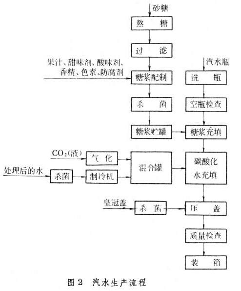 碳酸饮料生产工艺流程