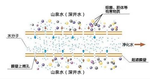 中空纤维超滤膜过滤过程