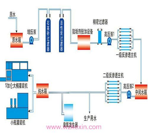 双级反渗透设备工程流程图